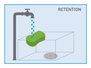 Retention image shows water flowing out of faucet and being retained in a sponge and not reaching the faucet.